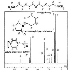 High-Temperature High-Resolution 13C spectrum 30 wt % PPS2 in 1-cyclohexyl-2-pyrolidinone at 270°C. Courtesy of Bruce Wade and A. S. Abhiraman, Georgia Institute of Technology and by Stephen Wharry and Dirk Sutherlin, Phillips Petroleum.