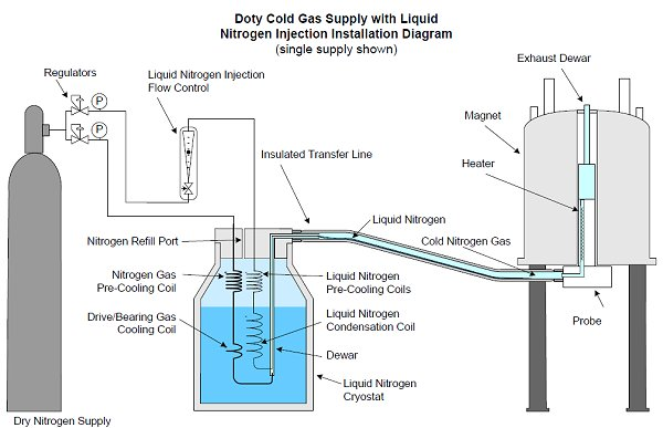 Ln2 I Advanced Cold Gas Suppy System Doty Scientific